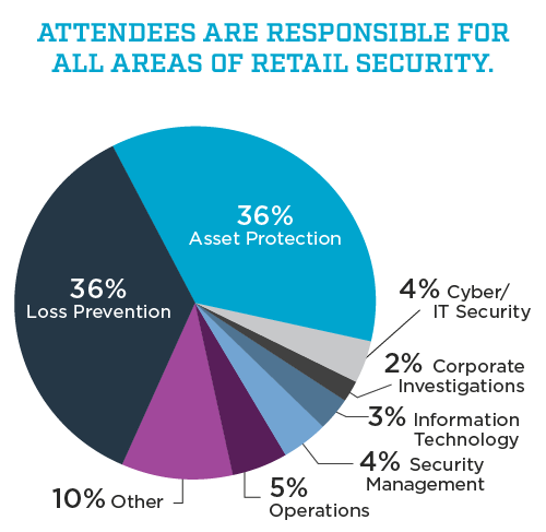 NRF Protect 2020 attendee demographics